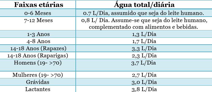 Tabela necessidades hídricas